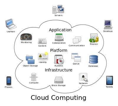 سیستم رایانش ابری